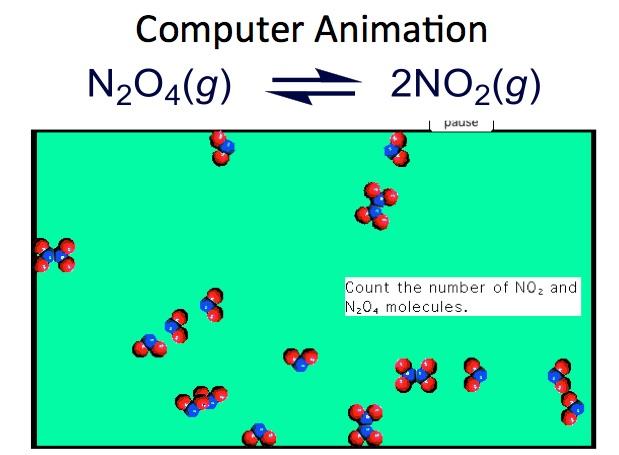 NO2/N2O4 Equilibrium Demonstration | Chemdemos