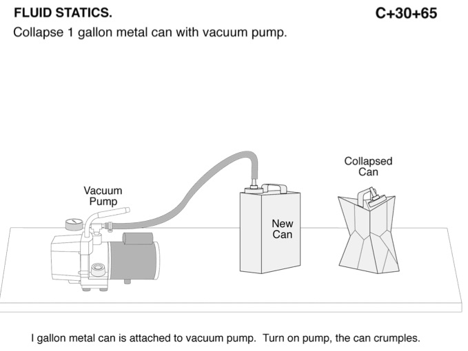 Collapsing Can Gas Laws Atmospheric Pressure Chemdemos