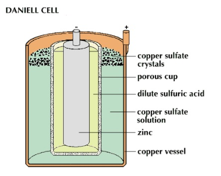 How To Dispose Of Batteries >> Daniell Electrochemical Cell (Galvanic Cell) and the ...