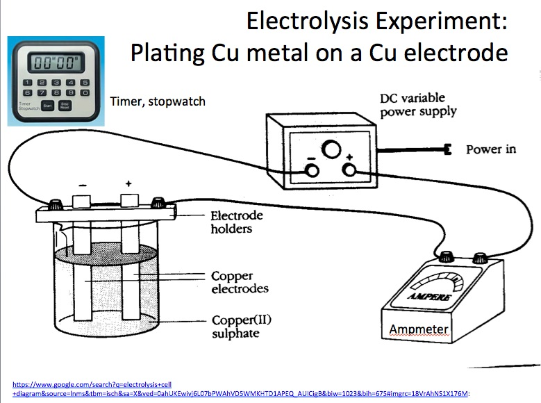 Electrolytic Cell: Plating Copper on Copper Demonstration