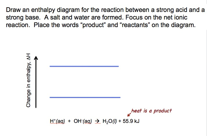determining the enthalpy of a chemical reaction lab report