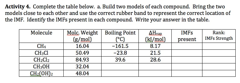 Intermolecular Forces And Molecular Models Activity Chemdemos. Intermolecular Forces And Molecular Model Activity 4 1205. Worksheet. Intermolecular Forces Boiling Point Worksheet At Clickcart.co