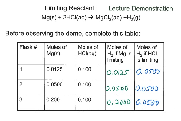 observing a limiting reactant Observing a limiting reactant hen two substances react, they react in exact amounts you can determine what amounts of the two reactants needed to react completely with each other by means of mole ratios based on the balanced chemical equation for the reaction in the laboratory, precise amounts of the reactants are rarely used in reaction.