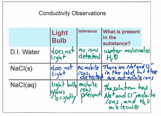 Conductivity Of Strong Electrolytes  Weak Electrolytes  And Non