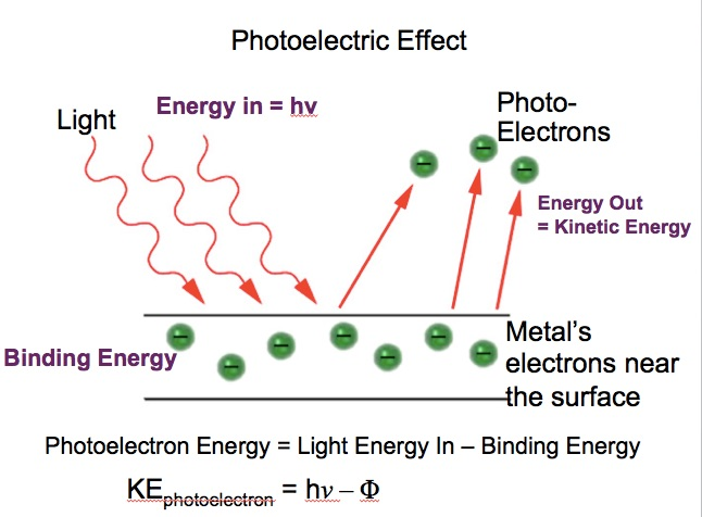 Photoelectric Effect Computer Simulation Phet Chemdemos