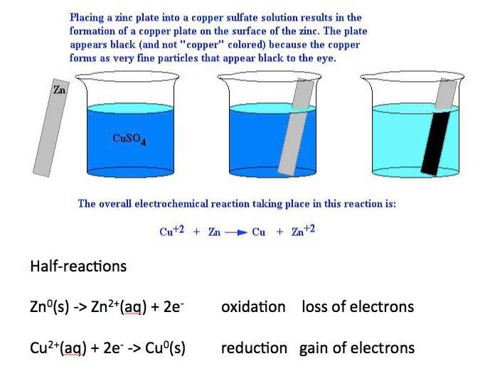 Single Displacement Reaction Zinc And Copperii Ion Redox Chemdemos