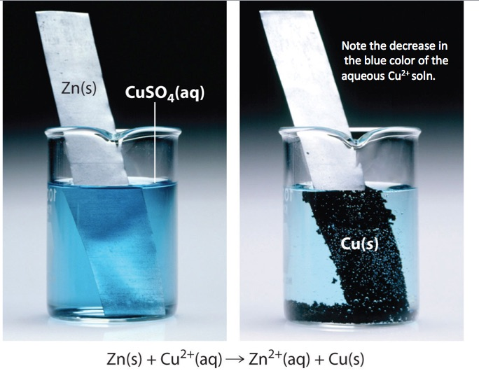 Single Displacement Reaction  Zinc And Copper Ii  Ion Redox