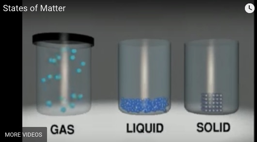Three States Of Matter Solid Liquid Gas Particulate