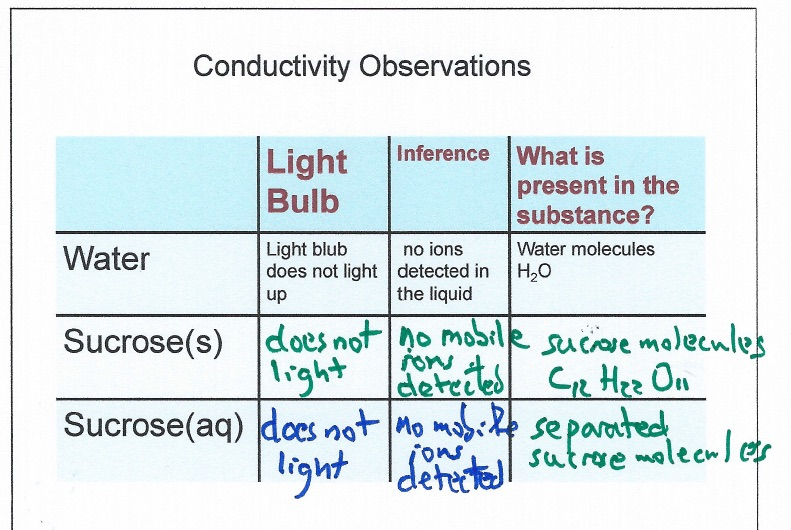 Conductivity Of Water : Conductivity of electrolytes demonstration chemdemos
