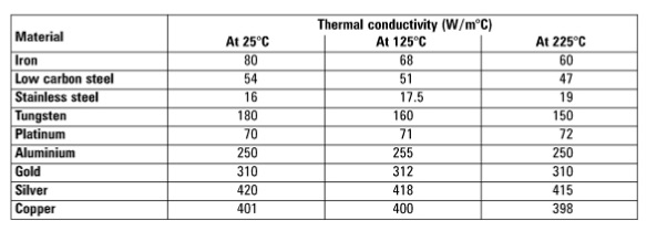 Which metal heats up fastest, Aluminum, Copper, or Silver