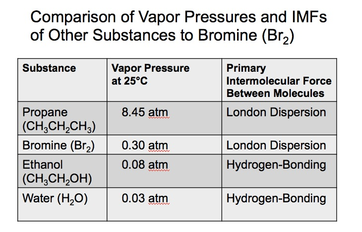Bromine Equilibrium  Bromine Vapor Pressure Computer Animation