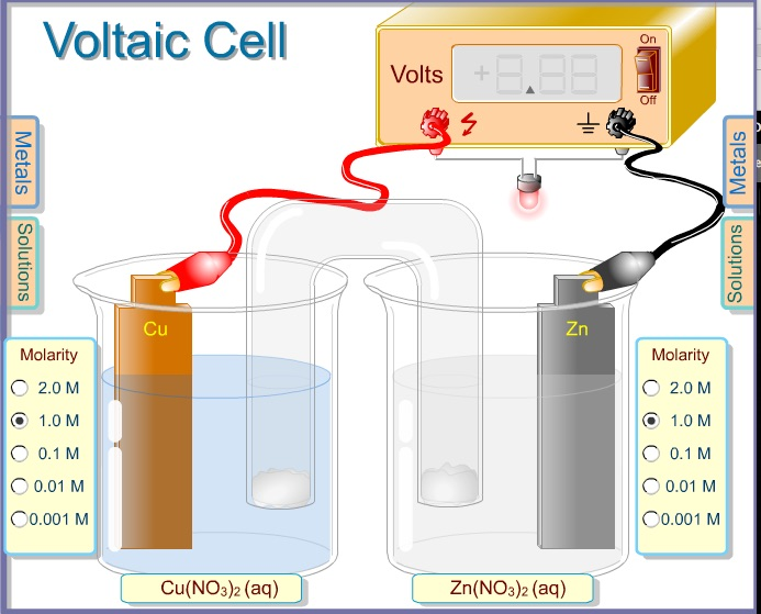 Electrochemicals cells