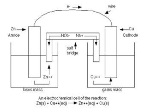 Electrochemcial cell demonstration voltaic cell zinccopper e zinc copper galvanic cell diagram ccuart
