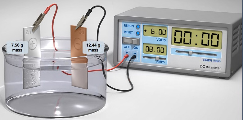Electrolytic Cell: Plating Zinc on Copper Demonstration