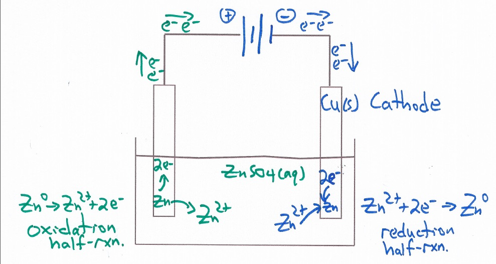 Zinc Electroplating Diagram Electrolytic Ce...