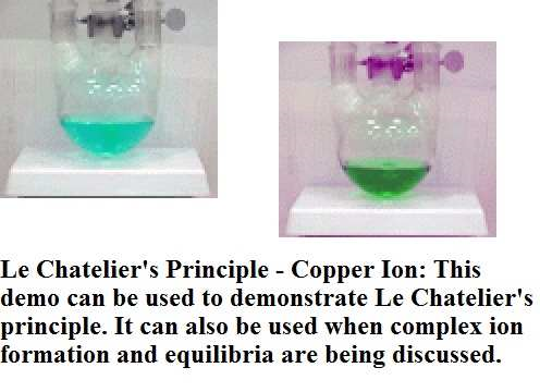 Le Chatelier's Principle - Copper Ion
