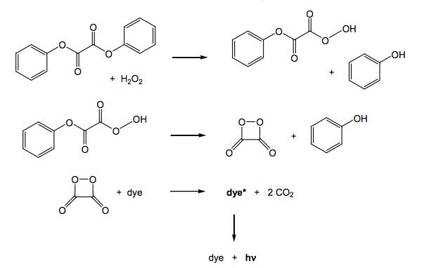 Lightstick Reaction Rates versus Temperature | Chemdemos